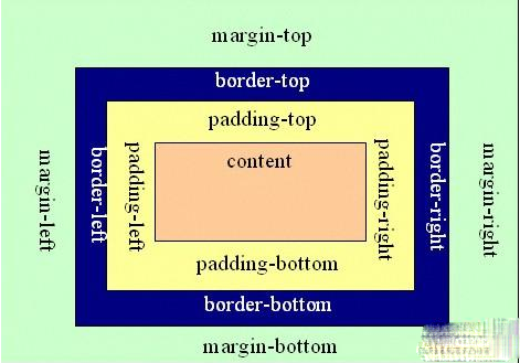 android开发padding以及margin的概念及布局区别