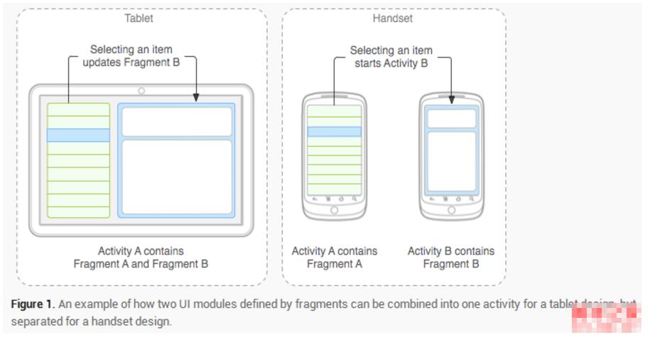Android开发Fragment的基本概念