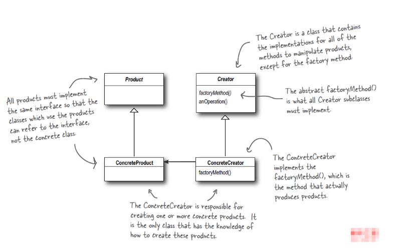 Android开发之工厂模式及优势介绍