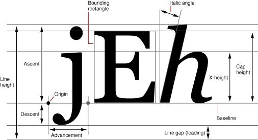 Android字体属性Paint.FontMetrics