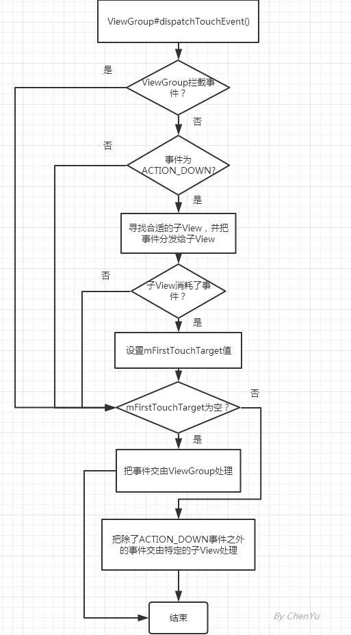 Android View 事件分发机制源码详解(ViewGroup篇)