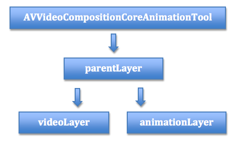 iOS视频特效制作:如何给视频添加边框、水印、动画以及3D效果