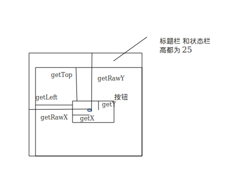 android  MotionEvent中getX()和getRawX()的区别