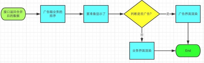 iOS面向切面的TableView-AOPTableView