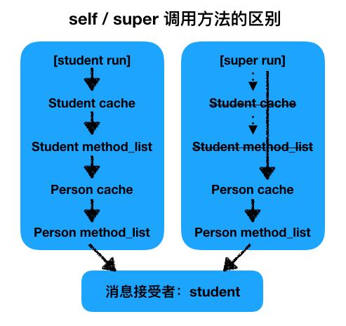 iOS底层原理总结 – 探寻Runtime本质(四)
