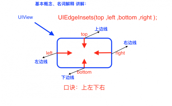 iOS UIButton之UIEdgeInsets详解