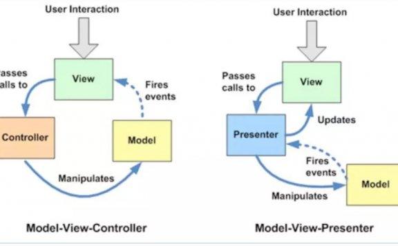 Android MVC,MVP和MVVM 思想&例子