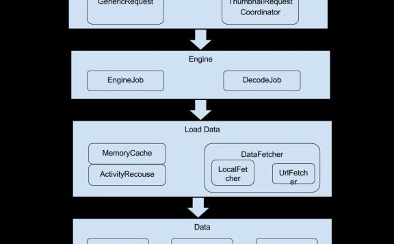 Android开发Glide库的图片加载流程及特点