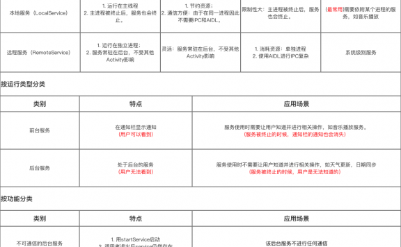 Android Service前台以及多线程